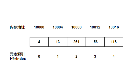 数据结构之数组和Java中数组的使用